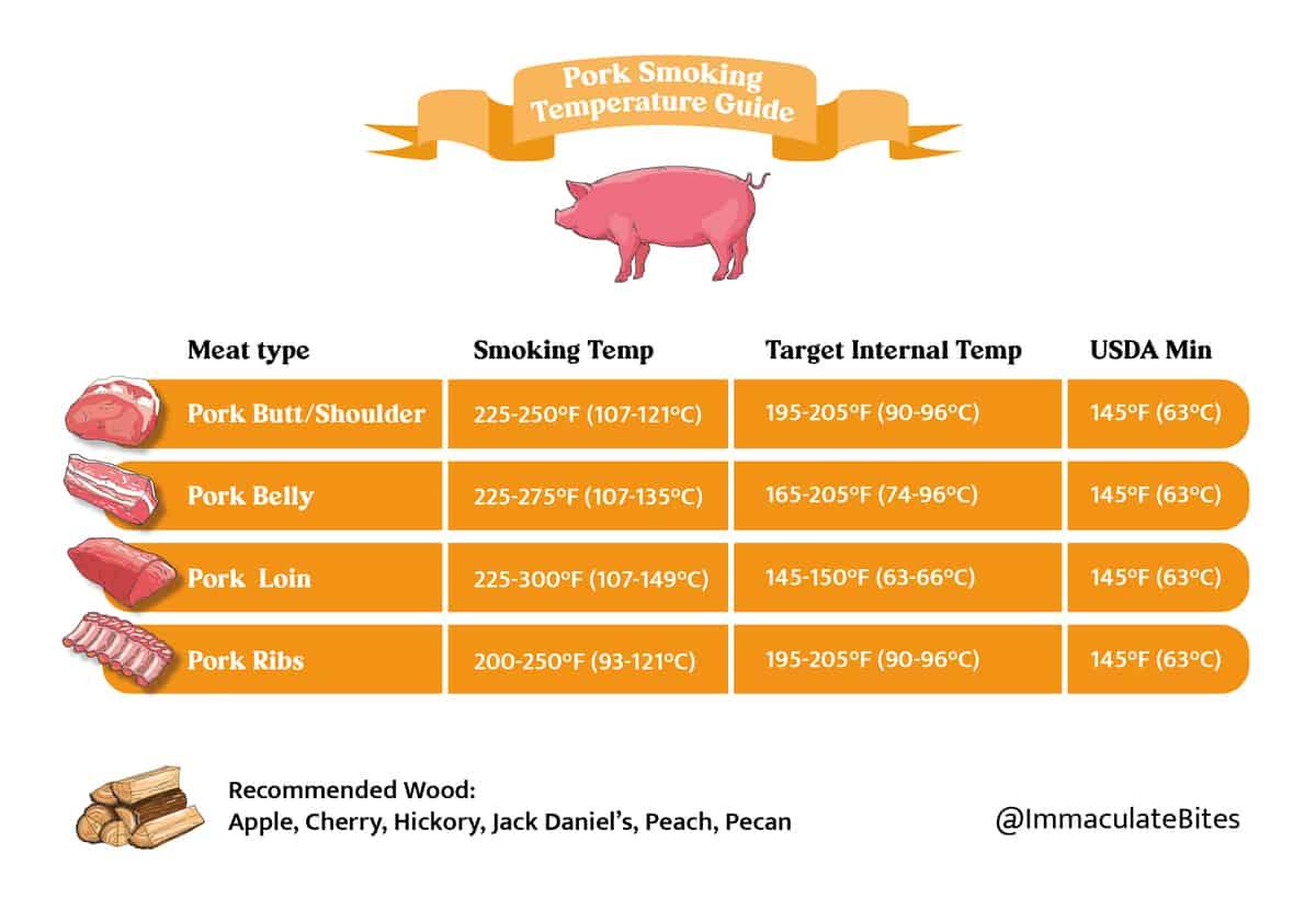 Smoking Temperature guide for pork