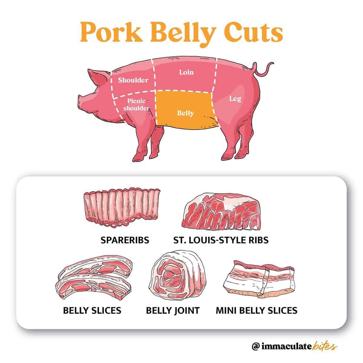 Pork Belly Cuts