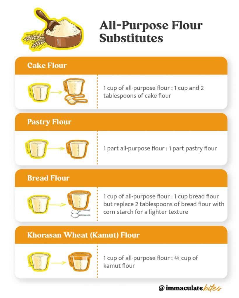 All-purpose Flour Substitutes