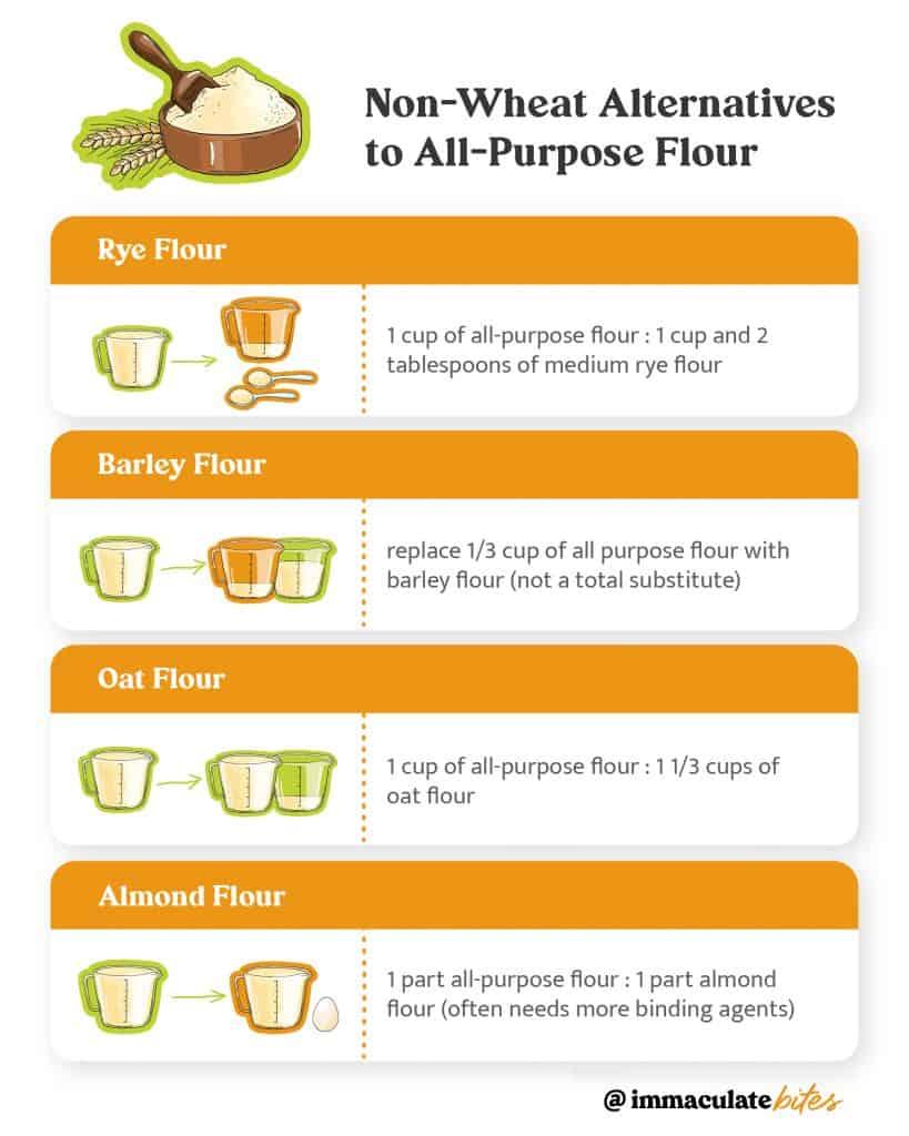 Non-wheat Alternatives to All-Purpose Flour